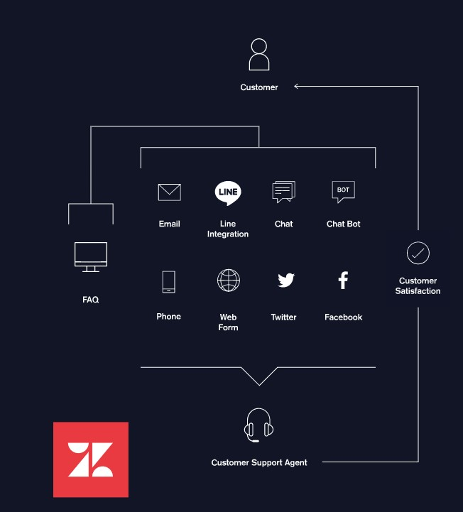 What is Zendesk Infographic