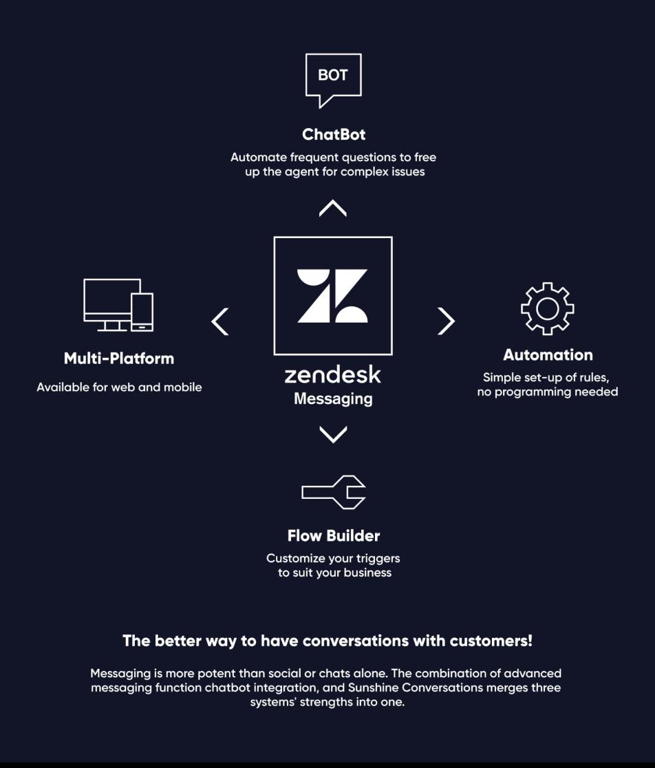 Zendesk Messaging Infographic