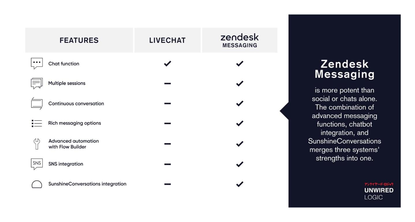 Zendesk Messaging Features
